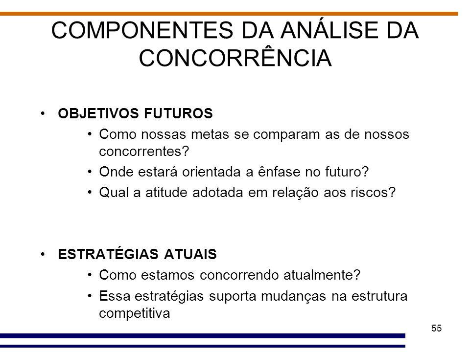 55 COMPONENTES DA ANÁLISE DA CONCORRÊNCIA OBJETIVOS FUTUROS Como nossas metas se comparam as de nossos concorrentes? Onde estará orientada a ênfase no