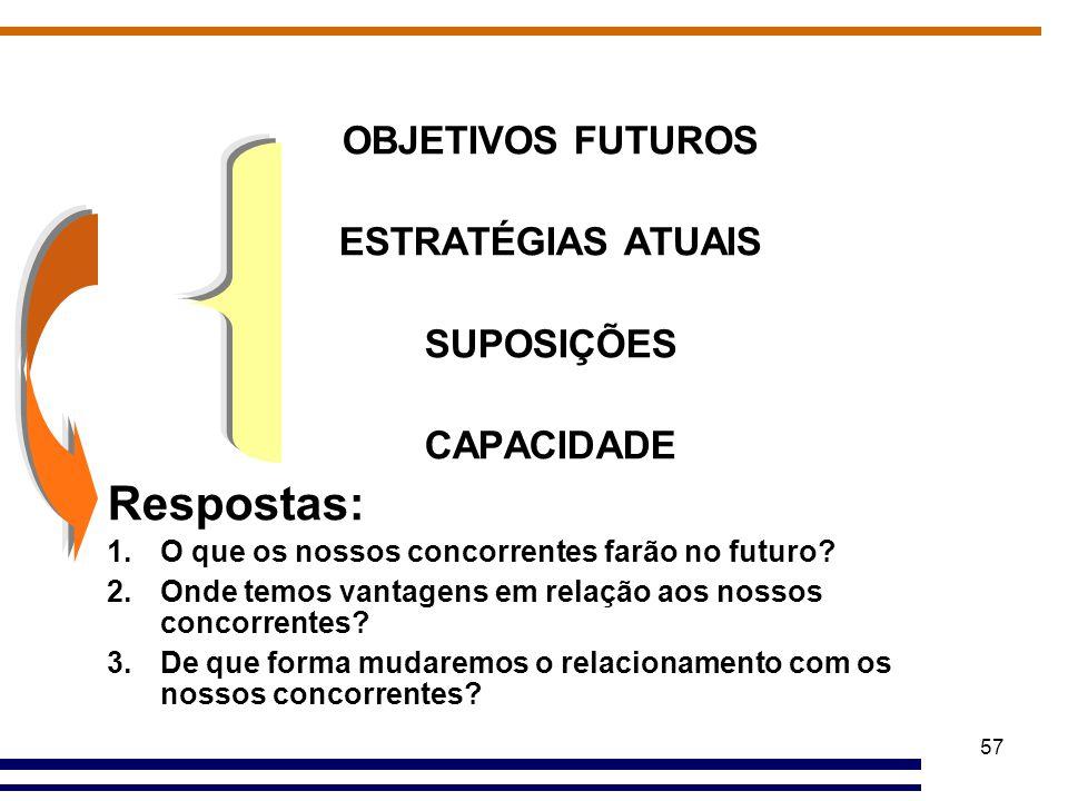 57 OBJETIVOS FUTUROS ESTRATÉGIAS ATUAIS SUPOSIÇÕES CAPACIDADE Respostas: 1.O que os nossos concorrentes farão no futuro? 2.Onde temos vantagens em rel