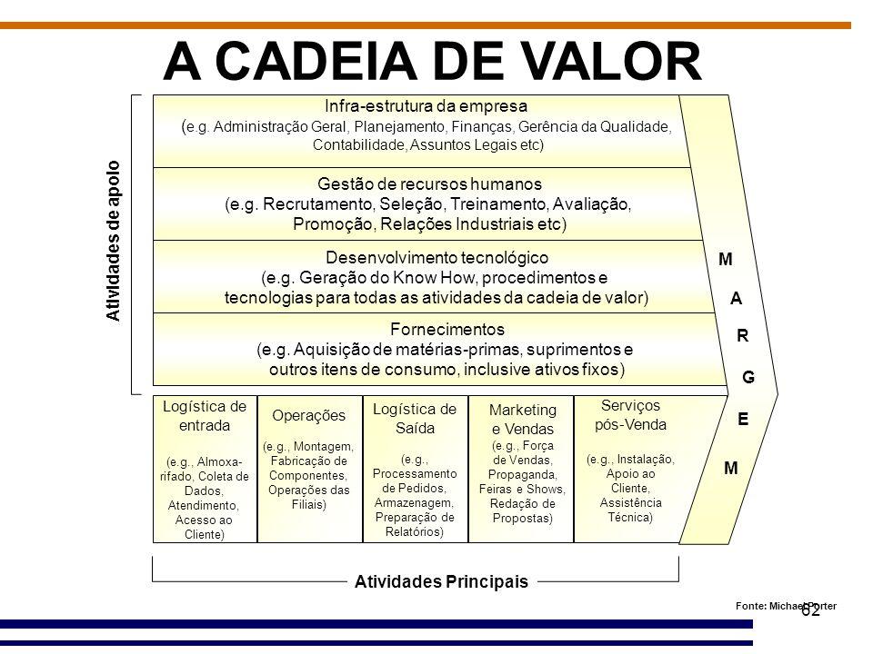 62 A CADEIA DE VALOR Infra-estrutura da empresa ( e.g. Administração Geral, Planejamento, Finanças, Gerência da Qualidade, Contabilidade, Assuntos Leg