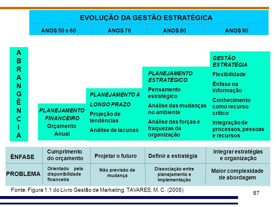 67 PLANEJAMENTO ESTRATÉGICO Pensamento estratégico Análise das mudanças no ambiente Análise das forças e fraquezas da organização PLANEJAMENTO A LONGO