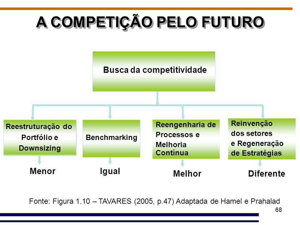68 A COMPETIÇÃO PELO FUTURO Busca da competitividade Reestruturação do Portfólio e Downsizing Reestruturação do Portfólio e Downsizing Benchmarking Re