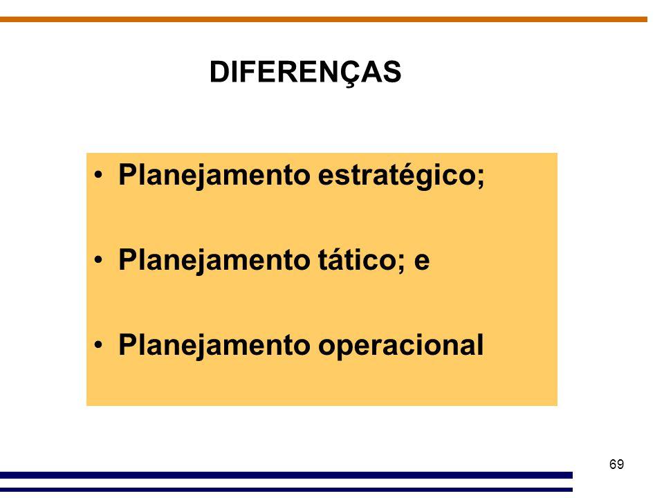 69 Planejamento estratégico; Planejamento tático; e Planejamento operacional DIFERENÇAS