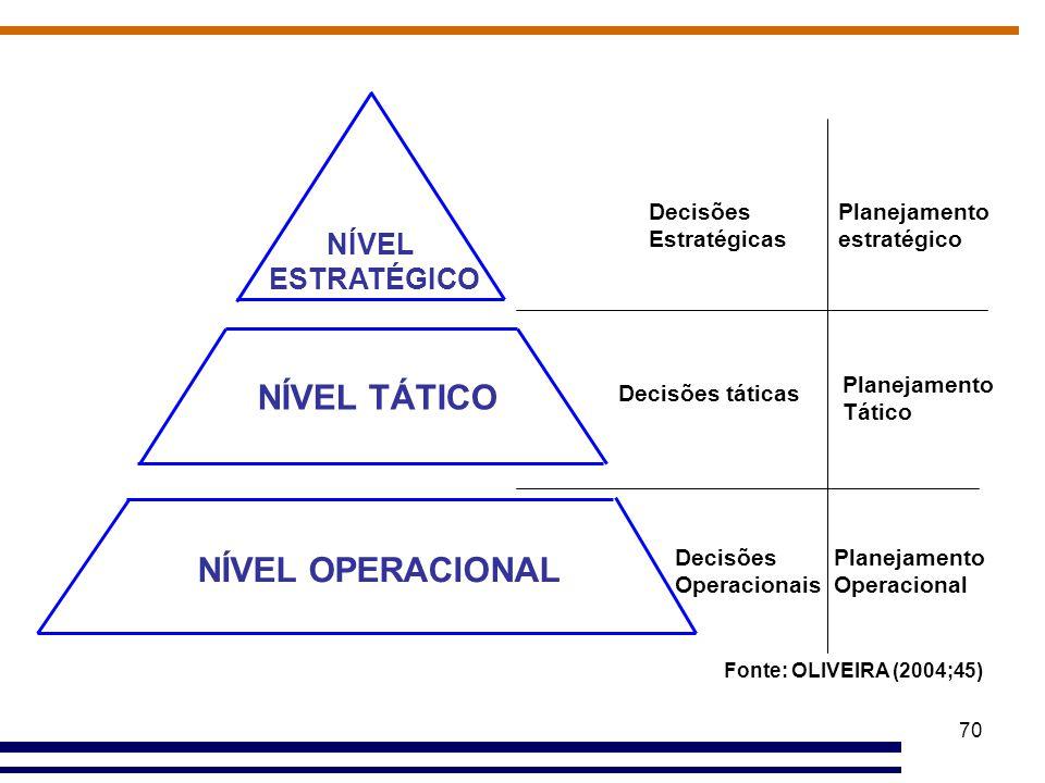 70 NÍVEL ESTRATÉGICO NÍVEL TÁTICO NÍVEL OPERACIONAL Decisões Estratégicas Decisões táticas Decisões Operacionais Planejamento estratégico Planejamento