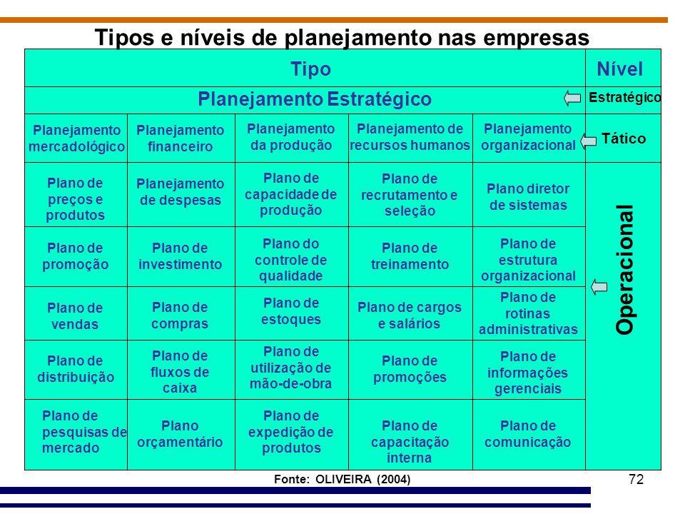 72 Tipo Planejamento Estratégico Operacional Nível Estratégico Planejamento mercadológico Plano de preços e produtos Plano de promoção Plano de distri