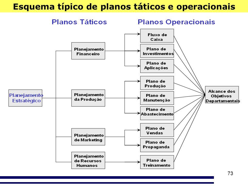 73 Esquema típico de planos táticos e operacionais