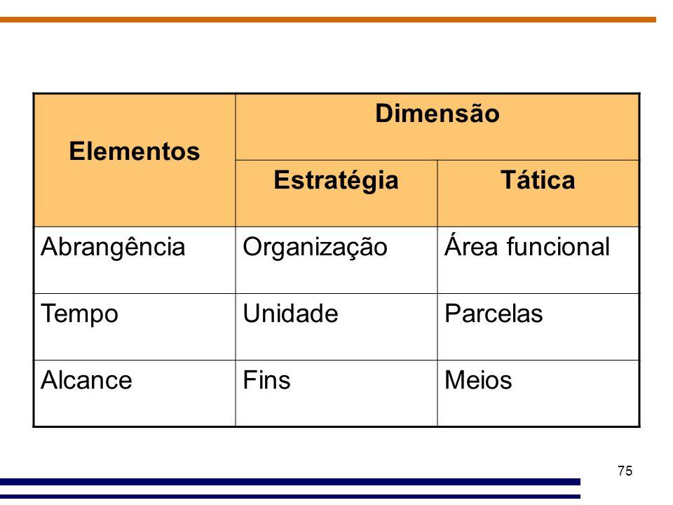 75 Elementos Dimensão EstratégiaTática AbrangênciaOrganizaçãoÁrea funcional TempoUnidadeParcelas AlcanceFinsMeios