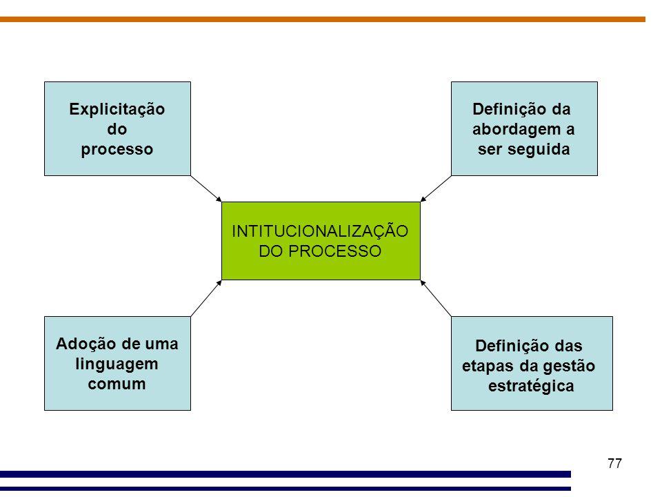 77 INTITUCIONALIZAÇÃO DO PROCESSO Explicitação do processo Adoção de uma linguagem comum Definição da abordagem a ser seguida Definição das etapas da