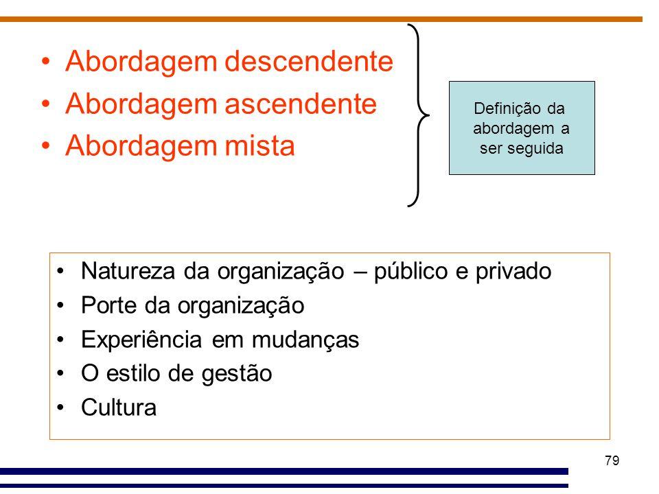 79 Definição da abordagem a ser seguida Natureza da organização – público e privado Porte da organização Experiência em mudanças O estilo de gestão Cu