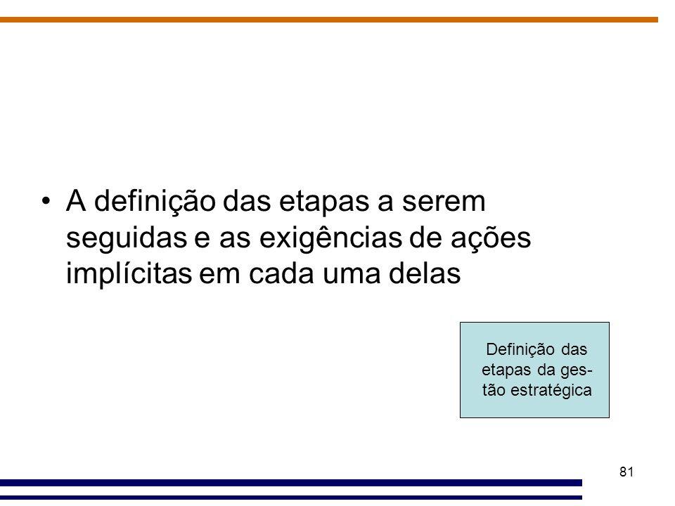 81 Definição das etapas da ges- tão estratégica A definição das etapas a serem seguidas e as exigências de ações implícitas em cada uma delas