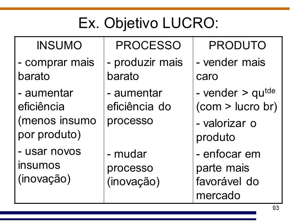 93 Ex. Objetivo LUCRO: INSUMO - comprar mais barato - aumentar eficiência (menos insumo por produto) - usar novos insumos (inovação) PROCESSO - produz