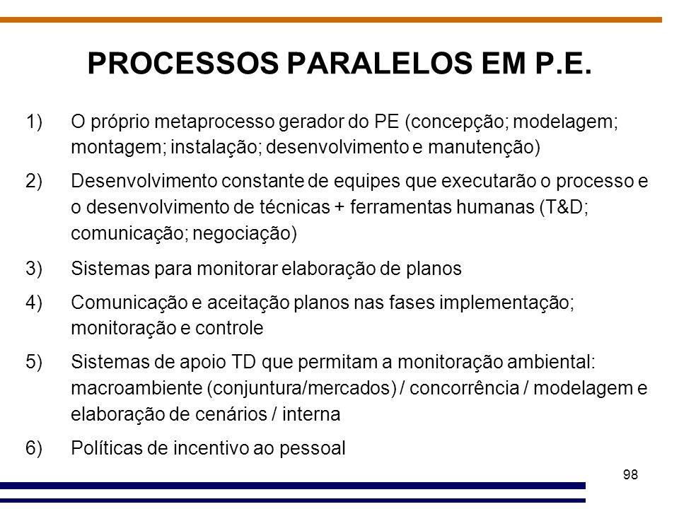 98 PROCESSOS PARALELOS EM P.E. 1)O próprio metaprocesso gerador do PE (concepção; modelagem; montagem; instalação; desenvolvimento e manutenção) 2)Des