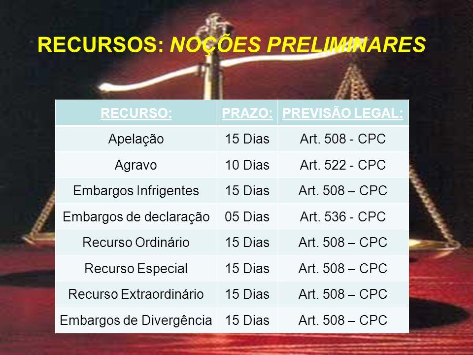 RECURSO:PRAZO:PREVISÃO LEGAL: Apelação15 DiasArt. 508 - CPC Agravo10 DiasArt.