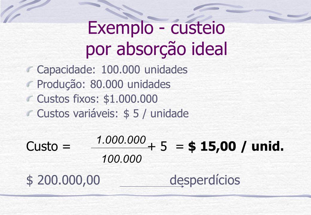 Exemplo - custeio por absorção ideal Capacidade: 100.000 unidades Produção: 80.000 unidades Custos fixos: $1.000.000 Custos variáveis: $ 5 / unidade C