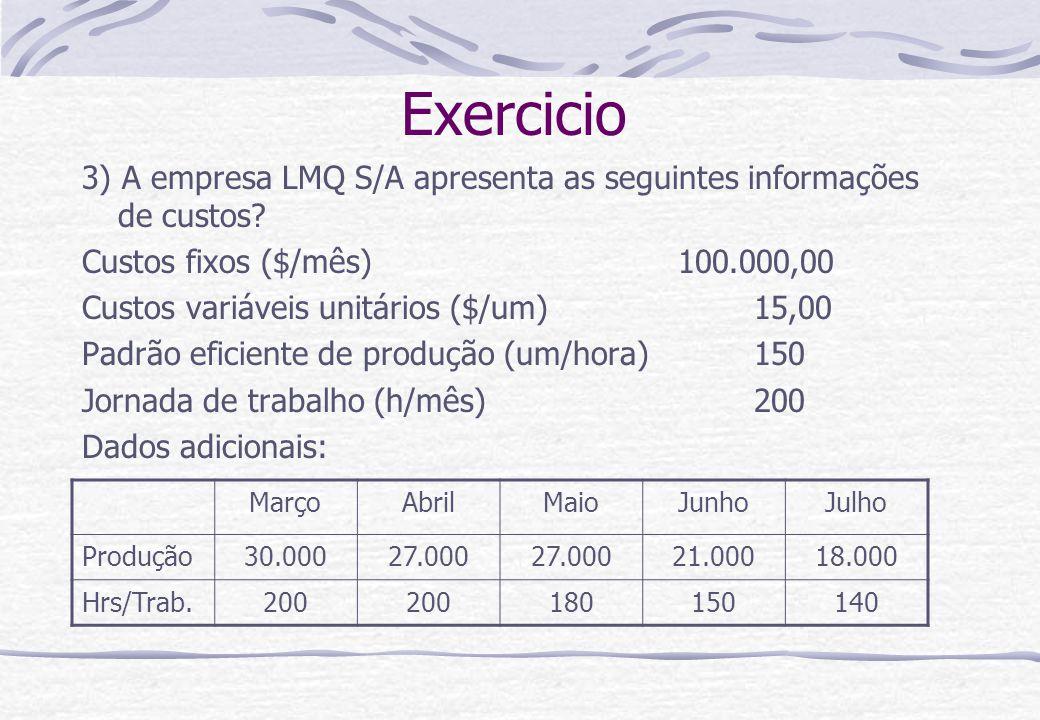 Exercicio 3) A empresa LMQ S/A apresenta as seguintes informações de custos? Custos fixos ($/mês) 100.000,00 Custos variáveis unitários ($/um)15,00 Pa