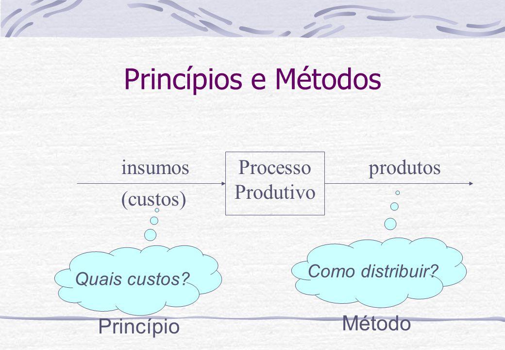 Princípios e Métodos Processo Produtivo insumos (custos) produtos Quais custos? Como distribuir? Princípio Método