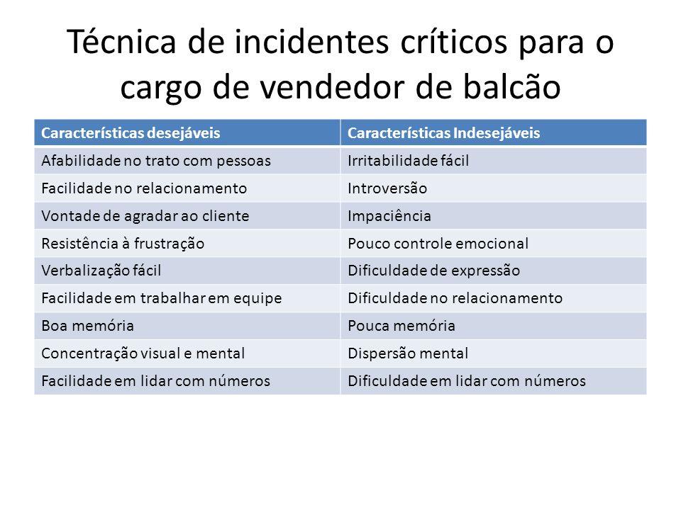 Técnica de incidentes críticos para o cargo de vendedor de balcão Características desejáveisCaracterísticas Indesejáveis Afabilidade no trato com pess