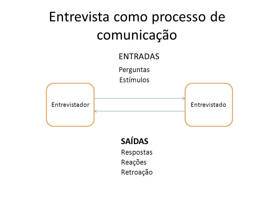 Entrevista como processo de comunicação ENTRADAS Perguntas Estímulos SAÍDAS Respostas Reações Retroação EntrevistadorEntrevistado