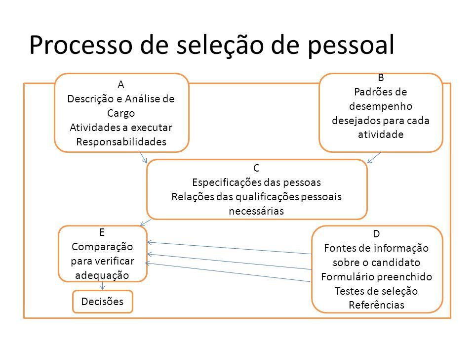 Processo de seleção de pessoal A Descrição e Análise de Cargo Atividades a executar Responsabilidades B Padrões de desempenho desejados para cada ativ