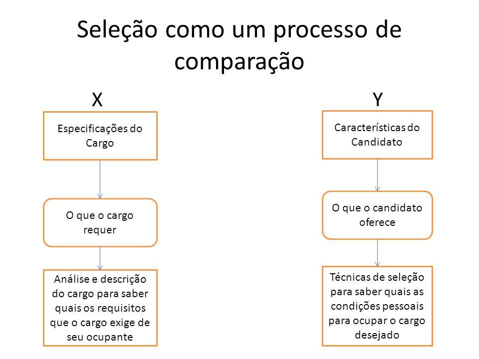 Seleção como um processo de comparação X Y Especificações do Cargo Características do Candidato O que o cargo requer O que o candidato oferece Análise