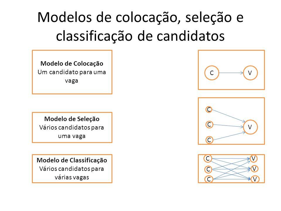 Modelos de colocação, seleção e classificação de candidatos Modelo de Colocação Um candidato para uma vaga CV Modelo de Seleção Vários candidatos para