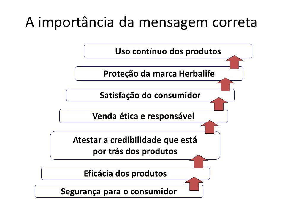 A importância da mensagem correta Segurança para o consumidor Eficácia dos produtos Atestar a credibilidade que está por trás dos produtos Venda ética