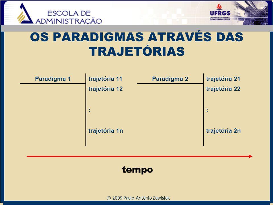 © 2009 Paulo Antônio Zawislak OS PARADIGMAS ATRAVÉS DAS TRAJETÓRIAS Paradigma 1trajetória 11Paradigma 2trajetória 21 trajetória 12trajetória 22 :: tra