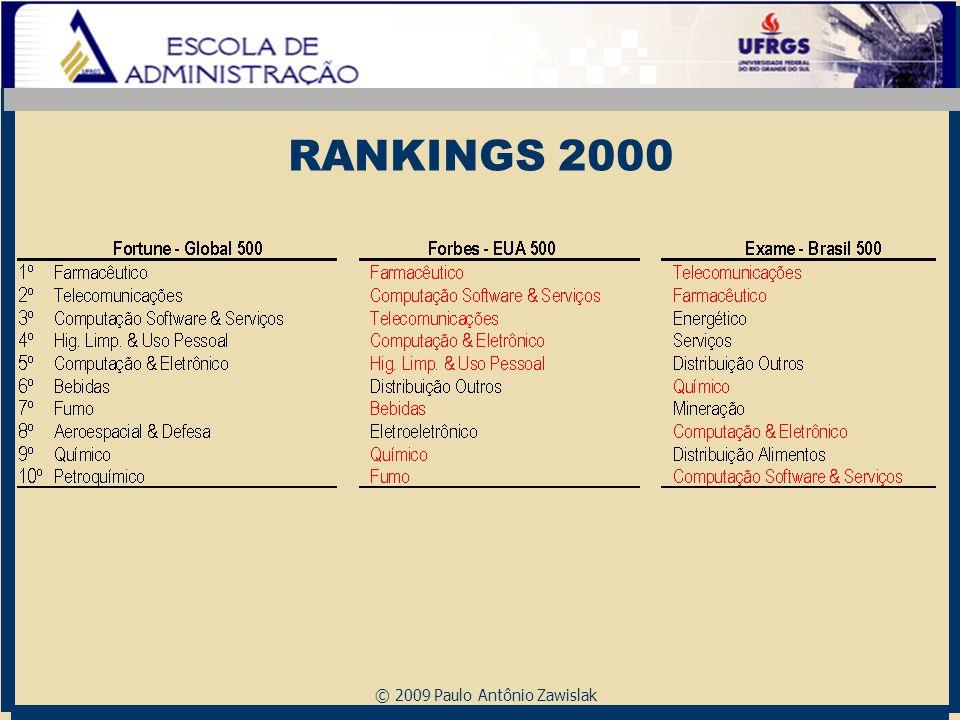 © 2009 Paulo Antônio Zawislak RANKINGS 2000