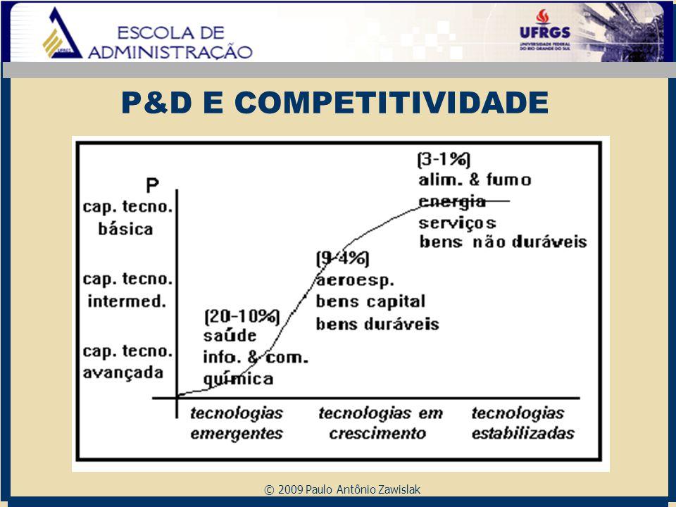 © 2009 Paulo Antônio Zawislak P&D E COMPETITIVIDADE