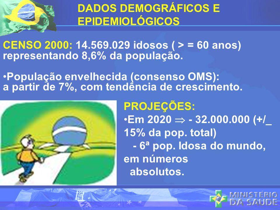 DADOS DEMOGRÁFICOS E EPIDEMIOLÓGICOS CENSO 2000: 14.569.029 idosos ( > = 60 anos) representando 8,6% da população. População envelhecida (consenso OMS