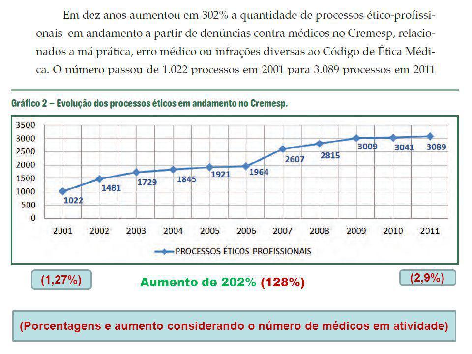 Aumento de 202% (128%) (1,27%) (2,9%) (Porcentagens e aumento considerando o número de médicos em atividade)