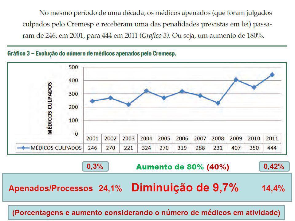 Aumento de 80% (40%) 0,3%0,42% Apenados/Processos 24,1% Diminuição de 9,7% 14,4% (Porcentagens e aumento considerando o número de médicos em atividade