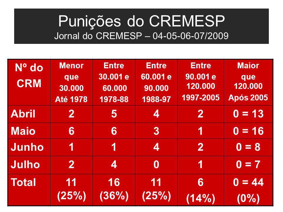 Punições do CREMESP Jornal do CREMESP – 04-05-06-07/2009 Nº do CRM Menor que 30.000 Até 1978 Entre 30.001 e 60.000 1978-88 Entre 60.001 e 90.000 1988-