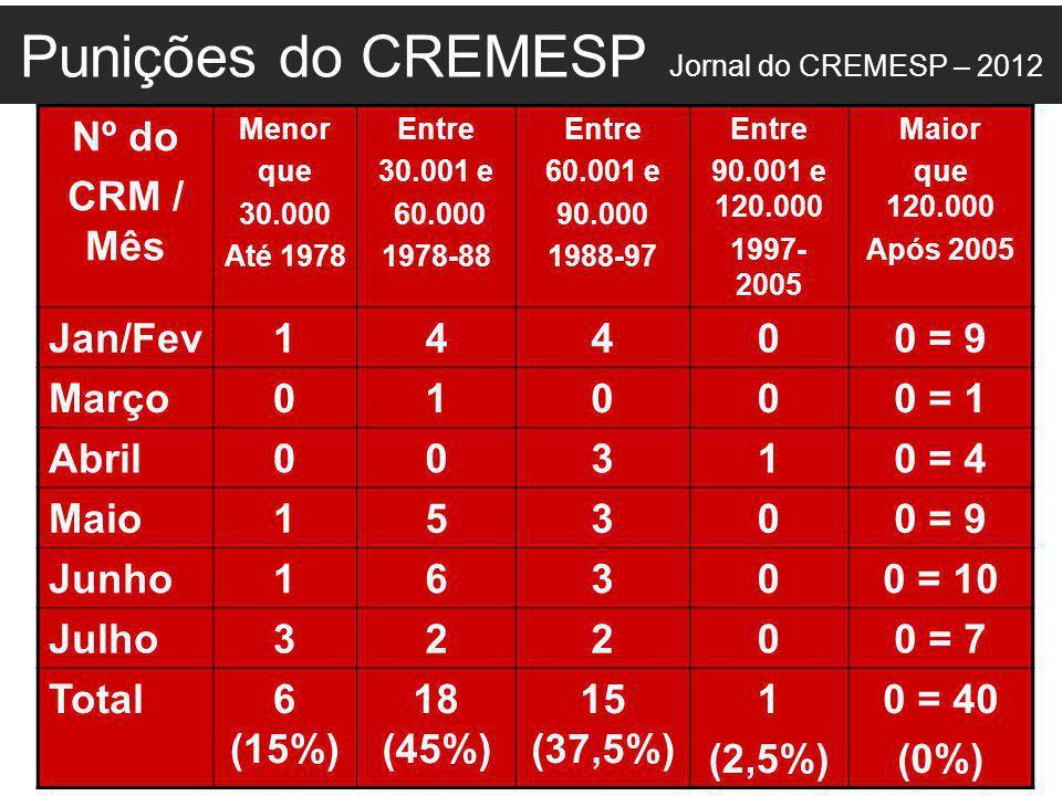 Punições do CREMESP Jornal do CREMESP – 2012 Nº do CRM / Mês Menor que 30.000 Até 1978 Entre 30.001 e 60.000 1978-88 Entre 60.001 e 90.000 1988-97 Entre 90.001 e 120.000 1997- 2005 Maior que 120.000 Após 2005 Jan/Fev14400 = 9 Março01000 = 1 Abril00310 = 4 Maio15300 = 9 Junho16300 = 10 Julho32200 = 7 Total6 (15%) 18 (45%) 15 (37,5%) 1 (2,5%) 0 = 40 (0%)