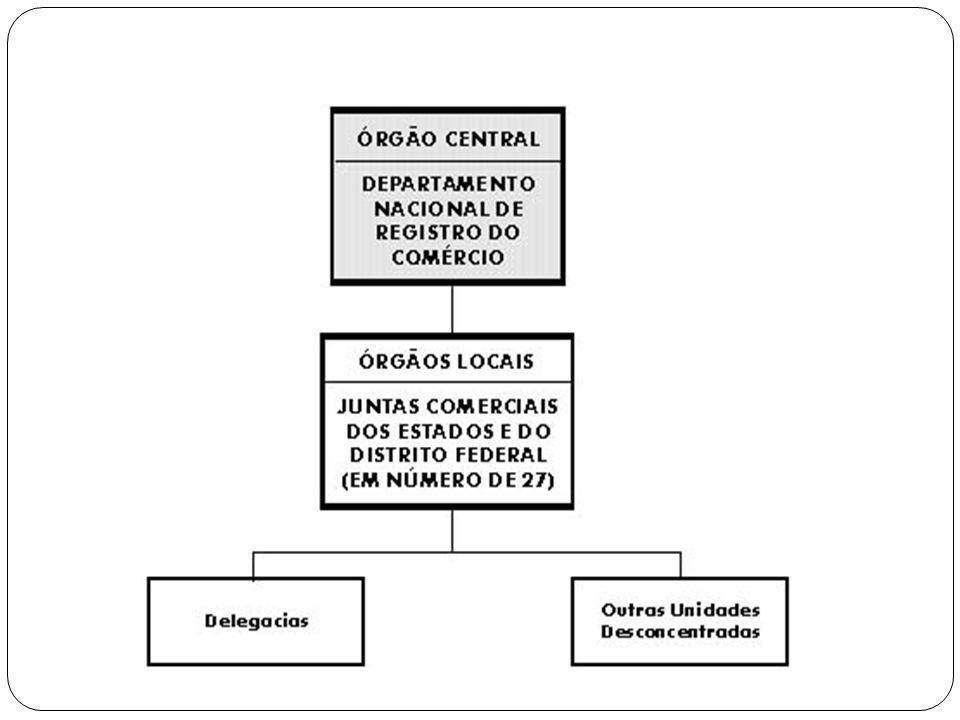 DNRC (Departamento Nacional de Registro do Comercio) JUNTAS COMERCIAIS I - supervisionar e coordenar, a execução de registro de empresa I- promover o assentamento dos usos e práticas mercantis II – orientar e fiscalizar as Juntas Comerciais II- autenticar documentos que estejam sob sua guarda III- estabelecer ou providenciar medidas correicionais do Registro de Empresa III- efetuar matrículas de leiloeiros, tradutores juramentados, entre outros IV- organizar e atualizar o Cadastro nacional de Empresas Mercantis IV- promover o arquivamento (registro e guarda) dos principais atos empresariais