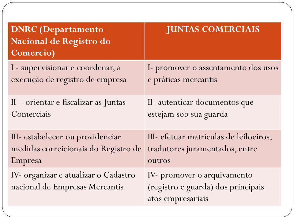 ÓRGÃOS DAS JUNTAS COMERCIAIS PRESIDENCIA (órgão diretivo) PLENÁRIO ( 8 A 20 VAGAS) órgão deliberativo superior TURMAS (órgãos deliberativos) SECRETARIA GERAL (órgão administrativo) PROCURADOR (fiscalização e consulta jurídica)