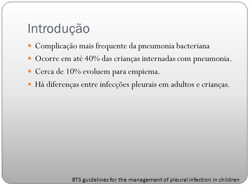Introdução Complicação mais frequente da pneumonia bacteriana Ocorre em até 40% das crianças internadas com pneumonia.