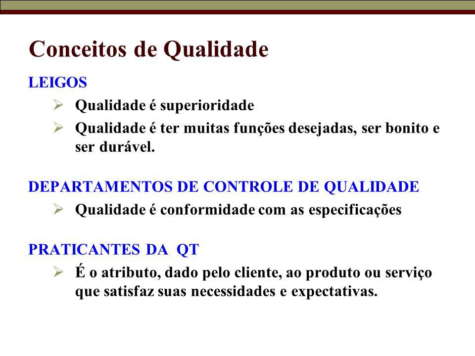 Conceitos de Qualidade LEIGOS  Qualidade é superioridade  Qualidade é ter muitas funções desejadas, ser bonito e ser durável. DEPARTAMENTOS DE CONTR