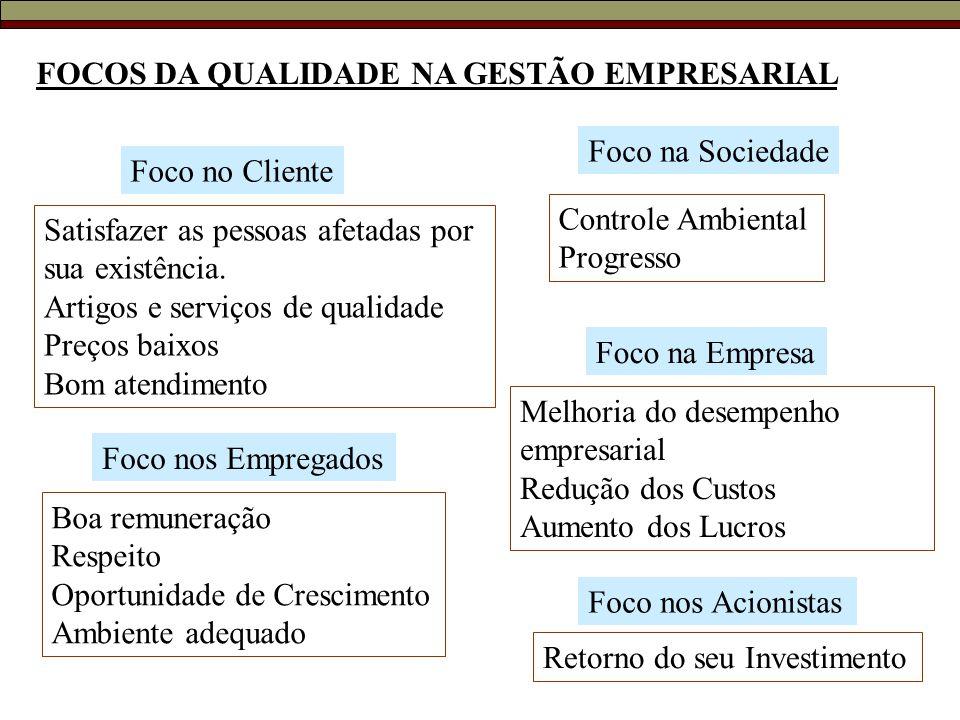 FOCOS DA QUALIDADE NA GESTÃO EMPRESARIAL Foco no Cliente Satisfazer as pessoas afetadas por sua existência. Artigos e serviços de qualidade Preços bai
