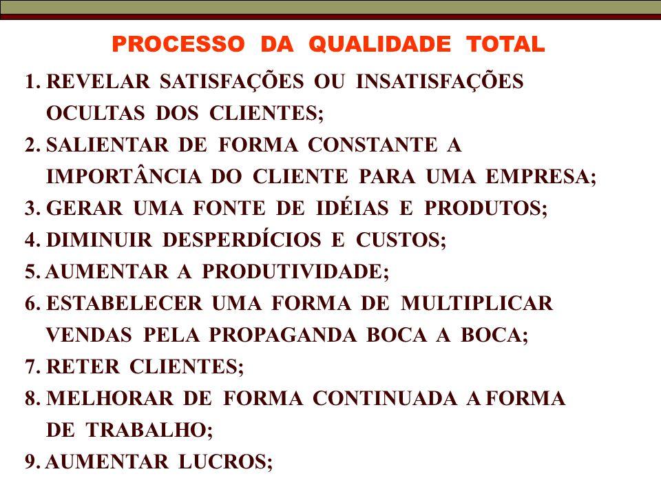 PROCESSO DA QUALIDADE TOTAL 1.REVELAR SATISFAÇÕES OU INSATISFAÇÕES OCULTAS DOS CLIENTES; 2.