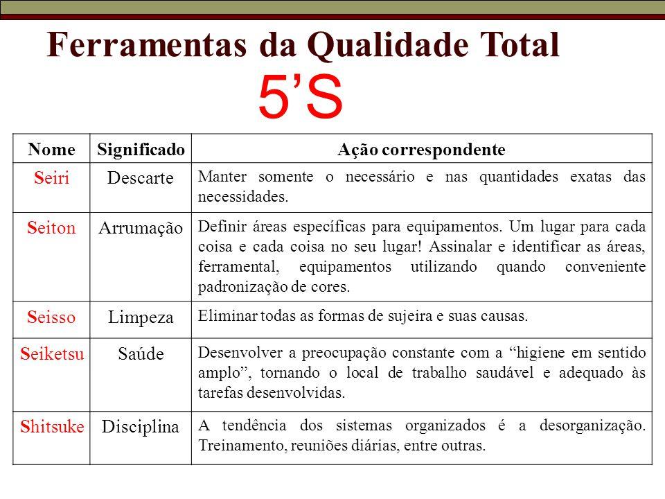 Ferramentas da Qualidade Total 5'S NomeSignificadoAção correspondente SeiriDescarte Manter somente o necessário e nas quantidades exatas das necessidades.