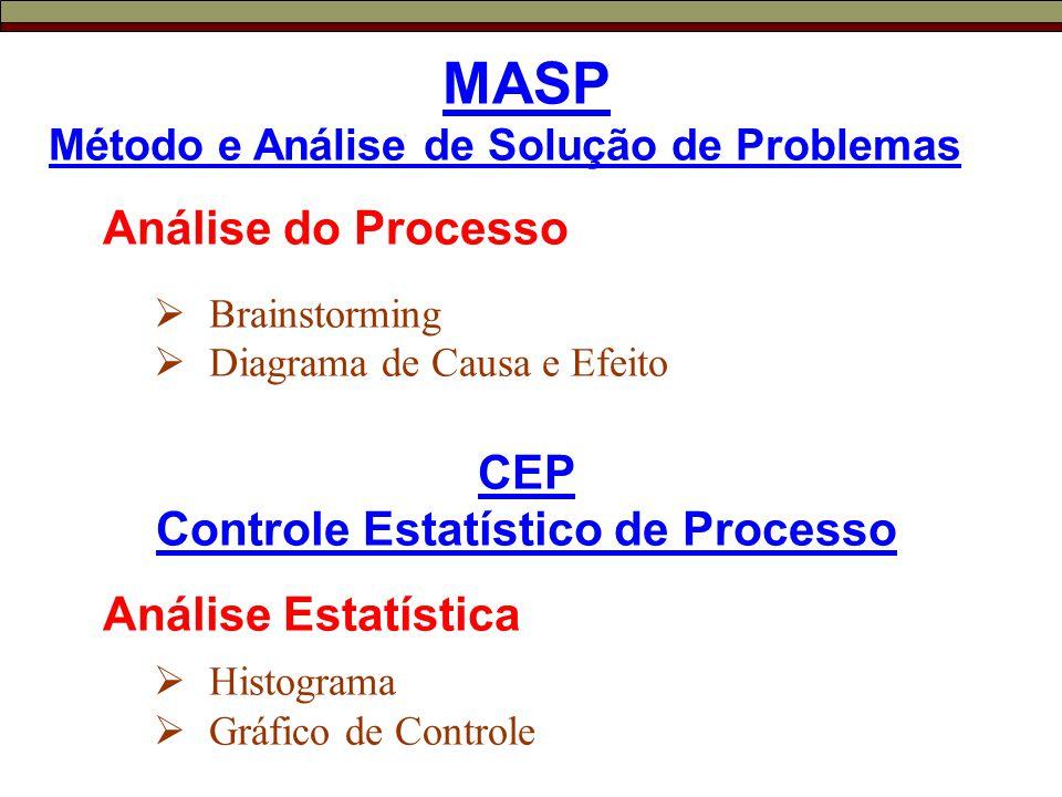 MASP Método e Análise de Solução de Problemas Análise do Processo  Brainstorming  Diagrama de Causa e Efeito CEP Controle Estatístico de Processo Análise Estatística  Histograma  Gráfico de Controle