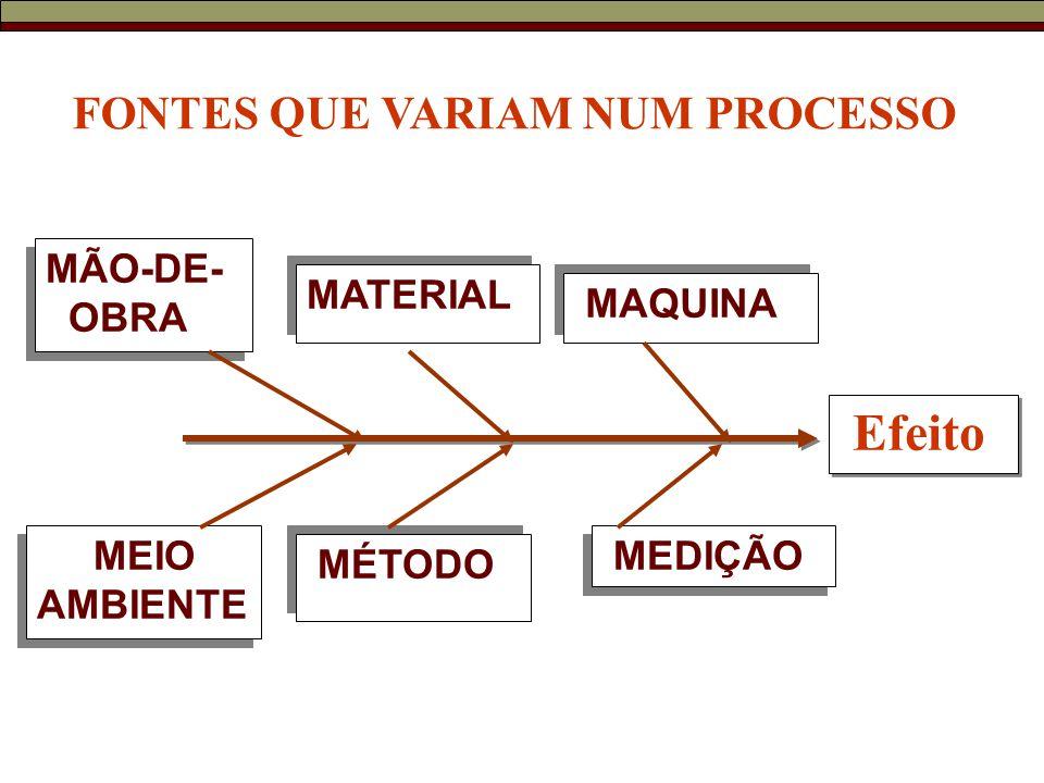 Efeito MÉTODO MATERIAL MAQUINA MEIO AMBIENTE MÃO-DE- OBRA MÃO-DE- OBRA MEDIÇÃO FONTES QUE VARIAM NUM PROCESSO