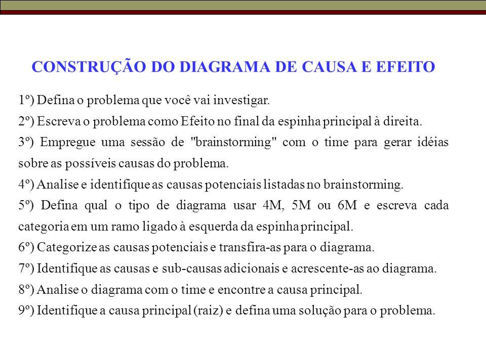 CONSTRUÇÃO DO DIAGRAMA DE CAUSA E EFEITO 1º) Defina o problema que você vai investigar. 2º) Escreva o problema como Efeito no final da espinha princip