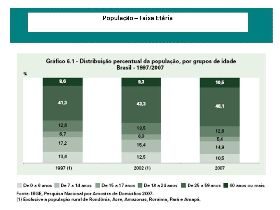 População – Faixa Etária