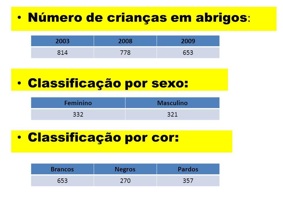 Número de crianças em abrigos : Classificação por sexo: Classificação por cor: 200320082009 814778653 FemininoMasculino 332321 BrancosNegrosPardos 653
