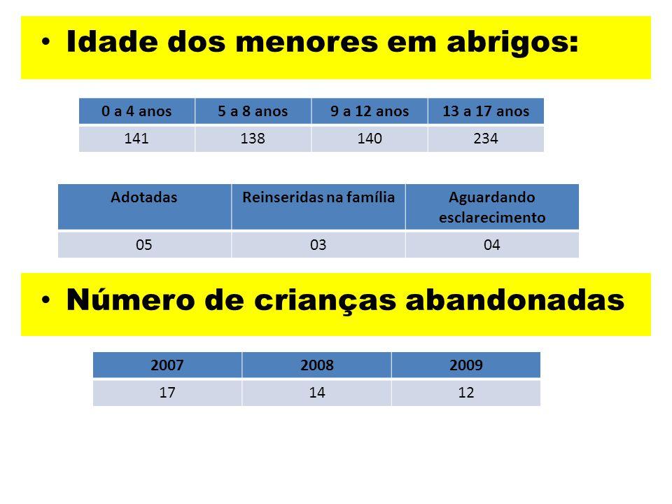 Idade dos menores em abrigos: Número de crianças abandonadas 0 a 4 anos5 a 8 anos9 a 12 anos13 a 17 anos 141138140234 200720082009 171412 AdotadasRein