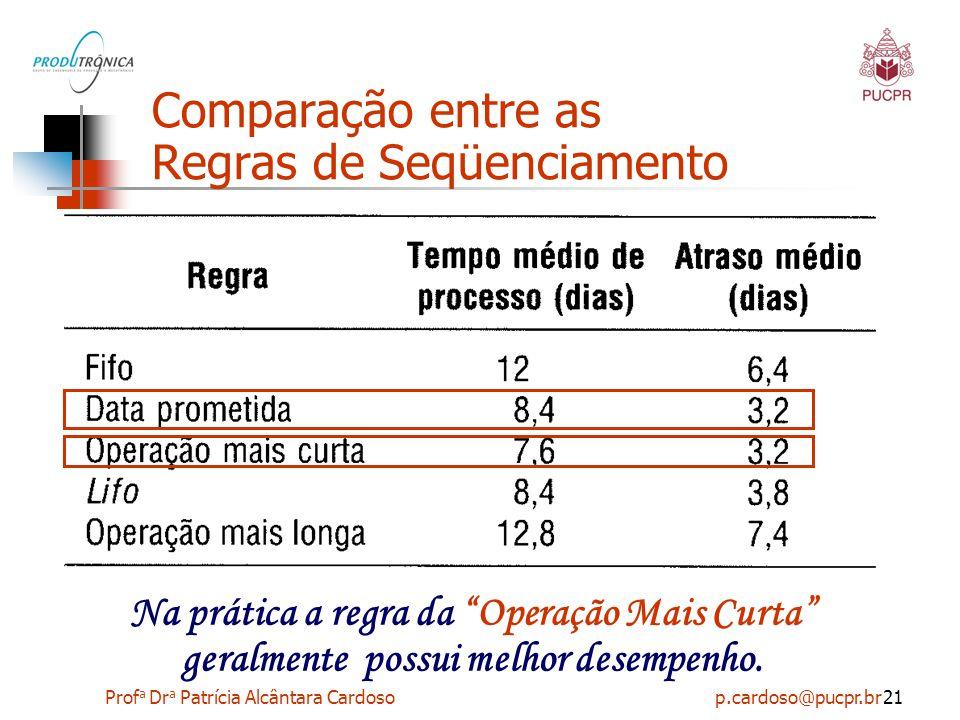 """Prof a Dr a Patrícia Alcântara Cardoso p.cardoso@pucpr.br21 02 Comparação entre as Regras de Seqüenciamento Na prática a regra da """"Operação Mais Curta"""