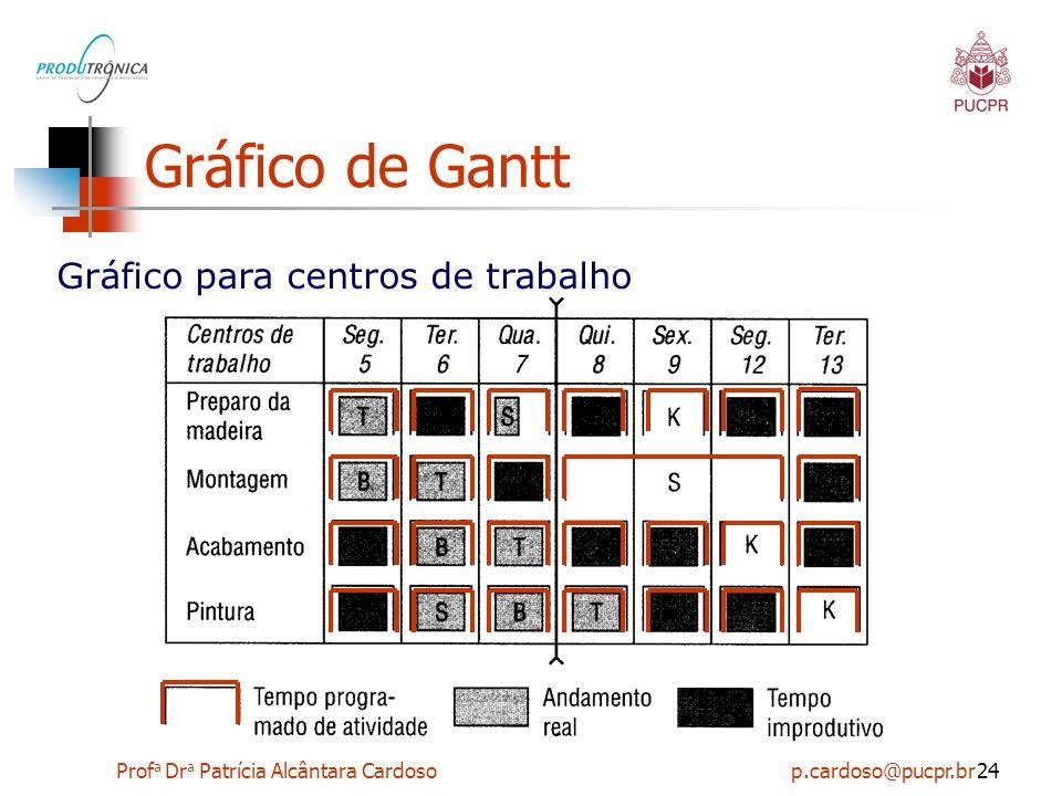 Prof a Dr a Patrícia Alcântara Cardoso p.cardoso@pucpr.br24 Gráfico de Gantt Gráfico para centros de trabalho