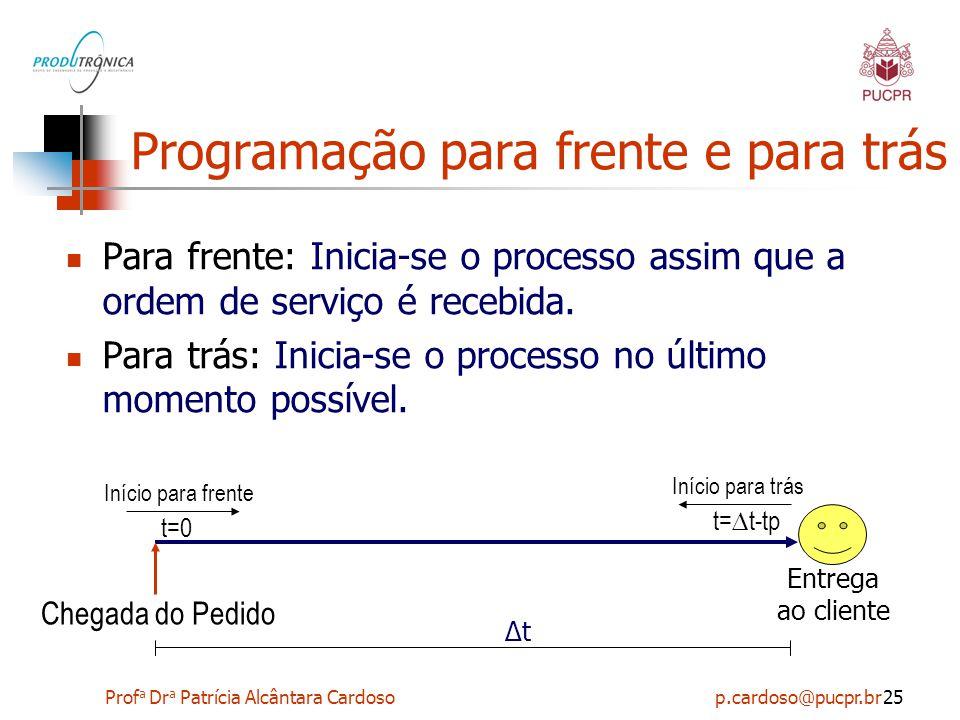 Prof a Dr a Patrícia Alcântara Cardoso p.cardoso@pucpr.br25 Programação para frente e para trás Para frente: Inicia-se o processo assim que a ordem de