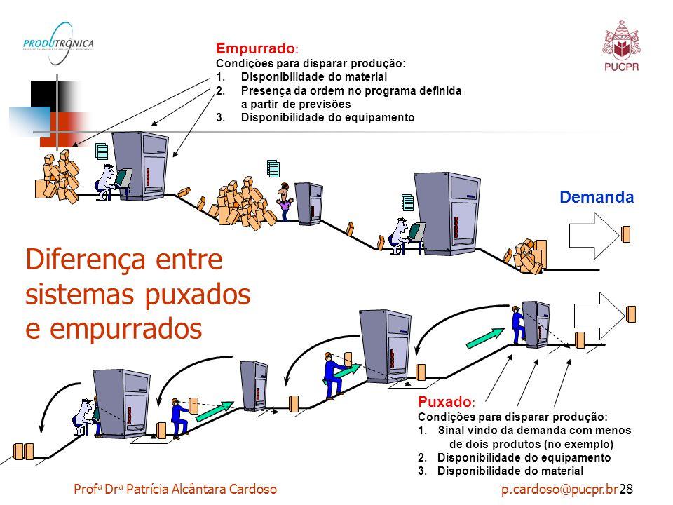 Prof a Dr a Patrícia Alcântara Cardoso p.cardoso@pucpr.br28 Diferença entre sistemas puxados e empurrados Empurrado : Condições para disparar produção